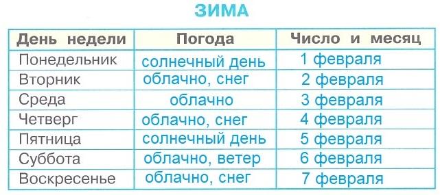 ГДЗ Окружающий мир 1 класс научный дневник Плешаков страница 4 задание 3-2